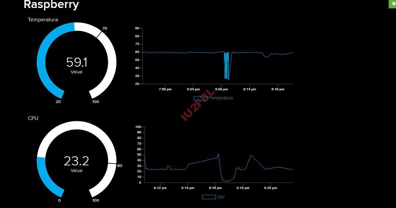 Monitor statistiche Raspberry Pi con Adafruit IO MQTT