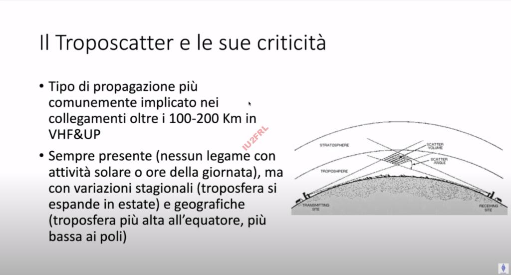Esperimenti in VHF/UHF con il sistema Aircraft Scatter – Alessandro Carrozzi IU4FNO